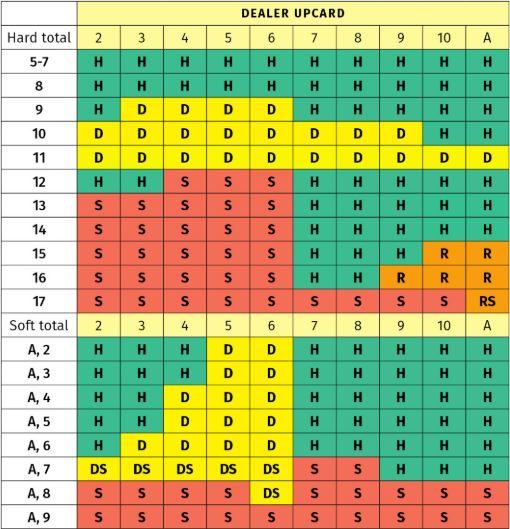 statistic chart over blackjack strategies